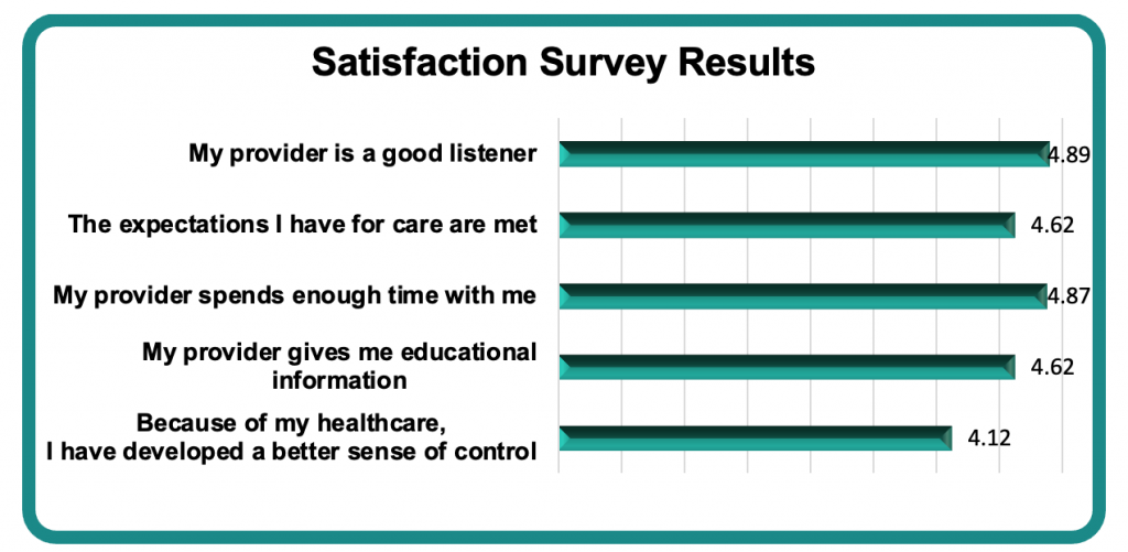 Bar graph showing that a good patient provider relationship has positive effects.